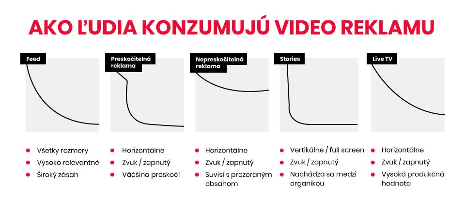 ako-ludia-konzumuju-video-reklamu-upvision