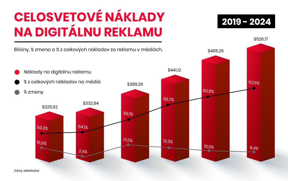 naklady-na-reklamu-2021-upvision