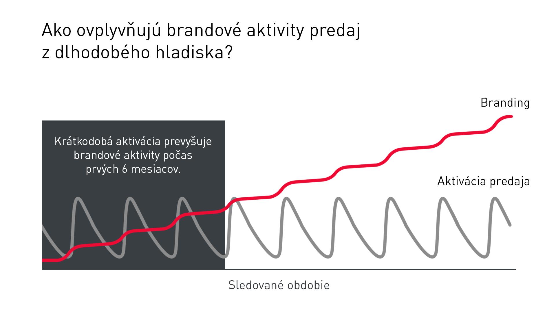 dlhodoby-vplvy-brandovych-aktivit-na-b2b-predaje-upvision